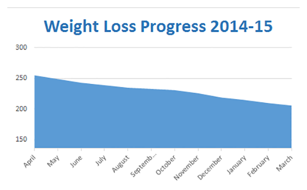 March 2015 Weight Loss Chart