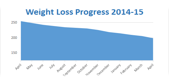 April 2015 weight loss chart