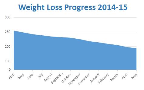 Weight loss chart for May 2015