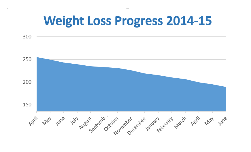Weight loss chart through June 2015