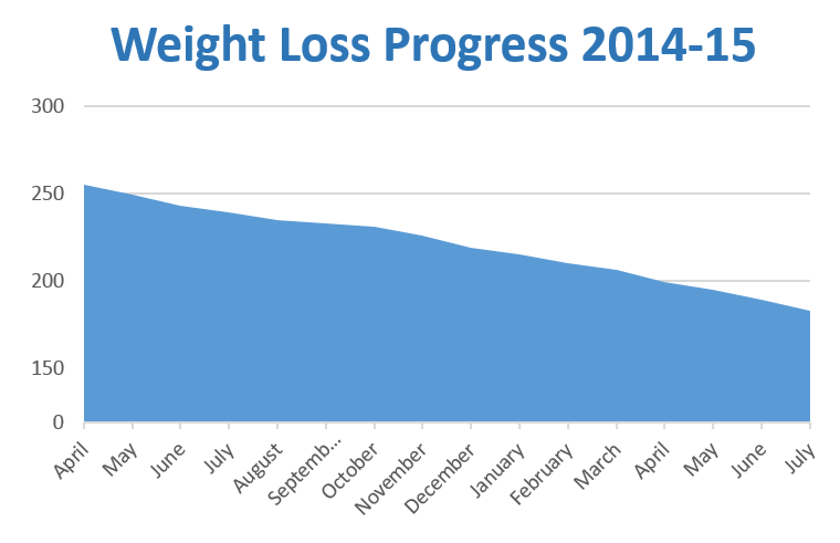 Weight loss chart through July 2015