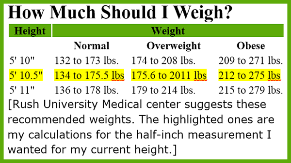 My Recommend Weight chart