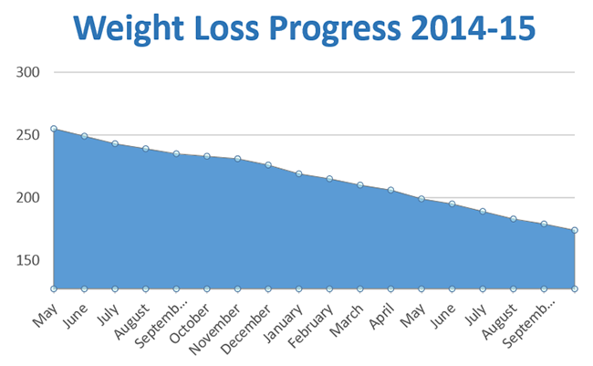 Weight loss chart May 2014-September 2015