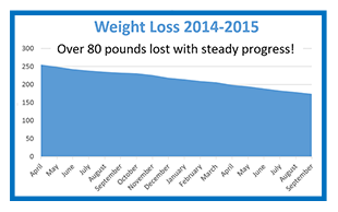 Chart of Weight Loss 2014-15