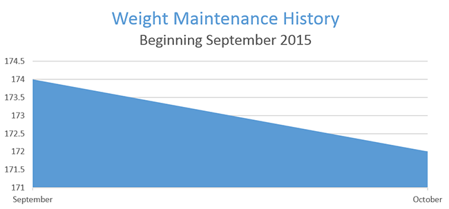 Weight maintenance record October 2015